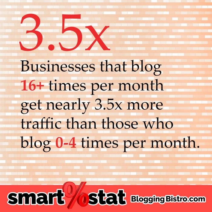 How often should you blog? Really? | BloggingBistro.com