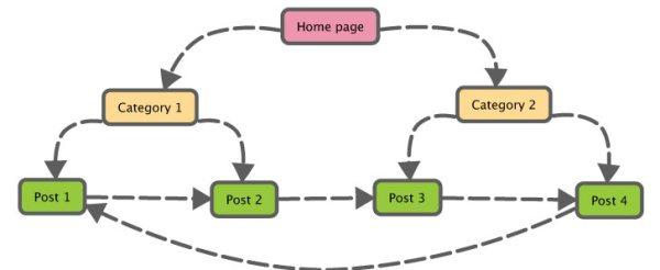 Proper navigation of a Website - Getting Adsense Approval for website or Blog