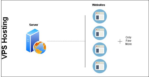 How To Choose Best Web Hosting VPS web hosting
