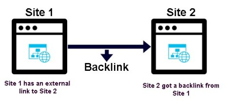 backlinks to boost blog traffic