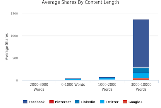 Social Shares Word Count