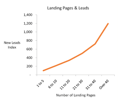 24 - More landing pages
