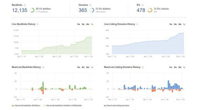 20 Backlink Profile Feature
