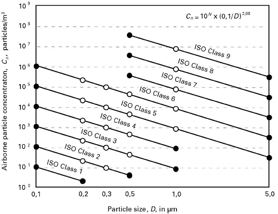 maximum and minimum particle size