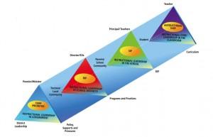 Building Capacity for Teacher Learning (1/3)