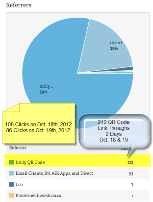 Oct. 18th and 19th, 2012 QR Statistics