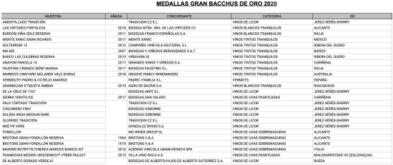 Medallas Gran Bacchus de Oro 2020