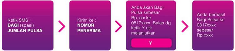 Cara Transfer Pulsa Axis ke Xl