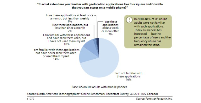 Location Based Services - Adult Users Demographic