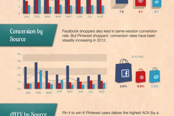 Shopping Traffic From Social Networks Infographic