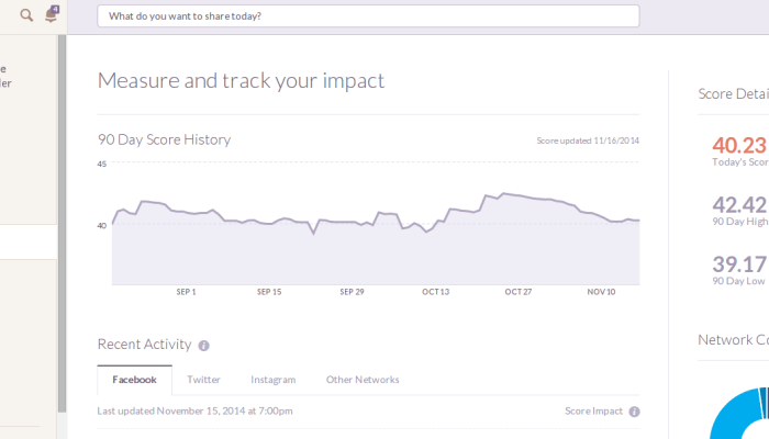 Social media metrics like Klout can offer a quick look at social influence.