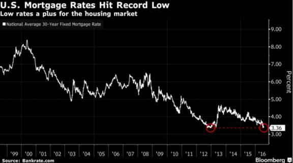 Mortgage_Rates on Hilton Head
