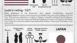 JKR Revela Nueva Información de Ludo Bagman y sus Apuestas para la Copa Mundial de Quidditch