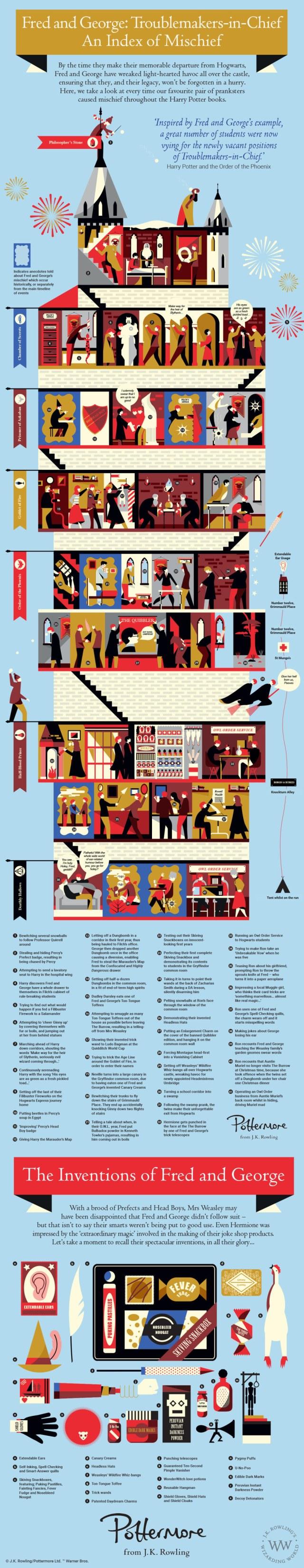 Harry Potter Infografia Weasley BlogHogwarts