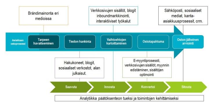 Digitaalisen markkinoinnin taktiikat asiakkaan ostoprosessin eri vaiheissa