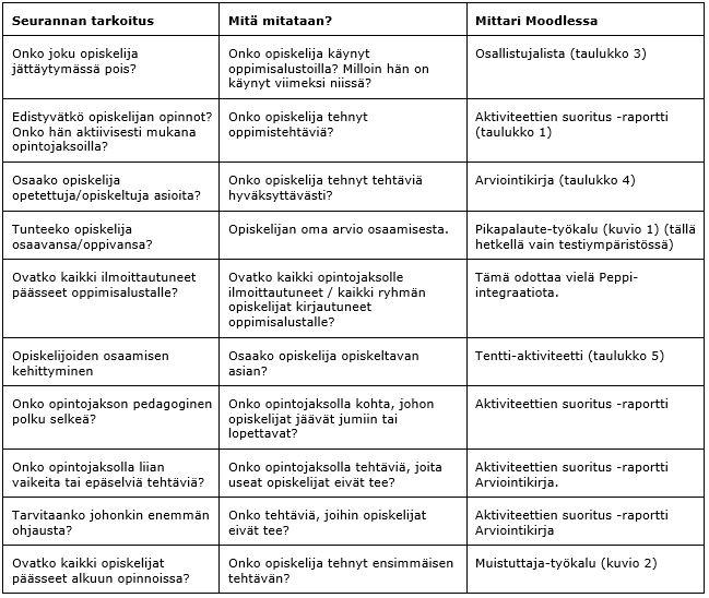 Taulukossa on ehdotuksia Moodlen mittareiden käyttämisestä. , joita opiskelija voi seurata Moodlessa.