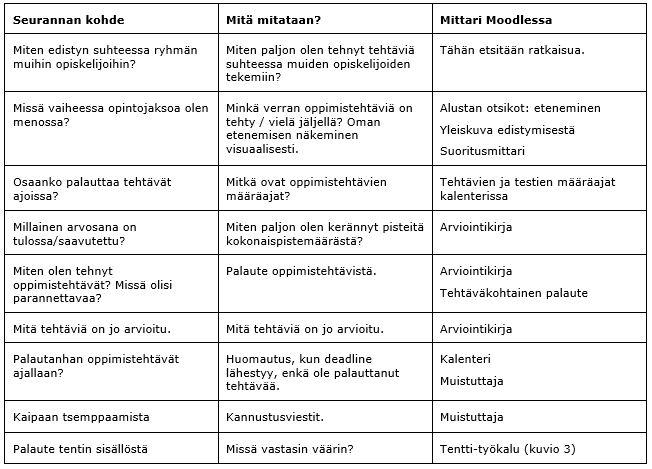 Taulukko, jossa lueteltu niitä asioita joita opiskelija voi seurata itse Moodlessa.