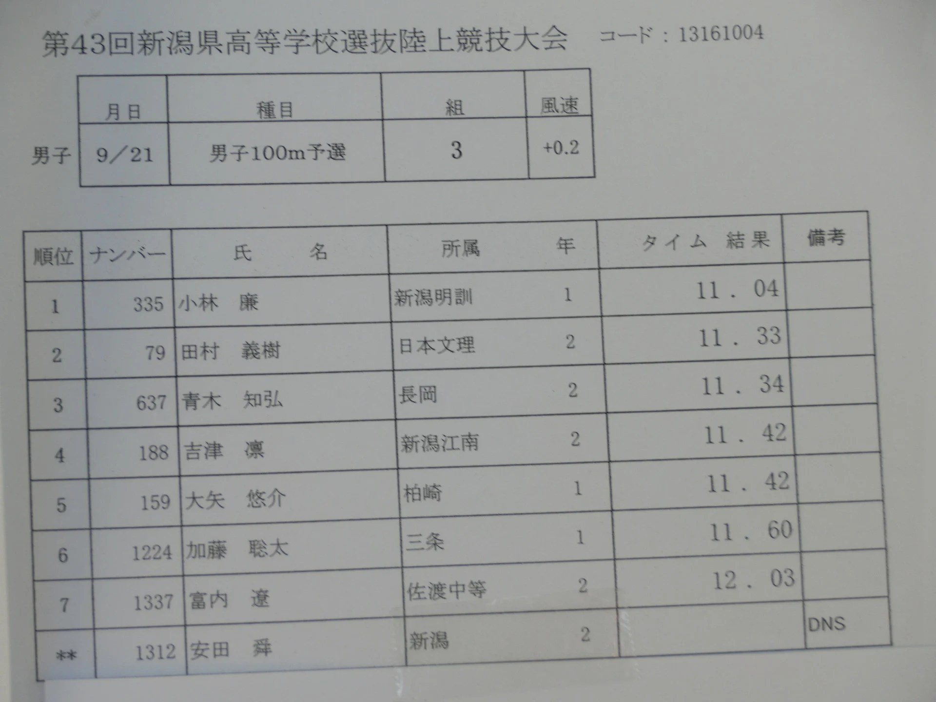 『平成25年度新潟県高等學校選抜陸上競技大會』男子(一日目) - 「…だったんですよ」