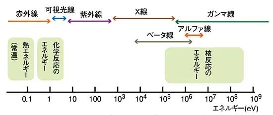 放射線に係る記載を調べました。(その8-1:各種放射線の作用;ベータ線) - 水徒然