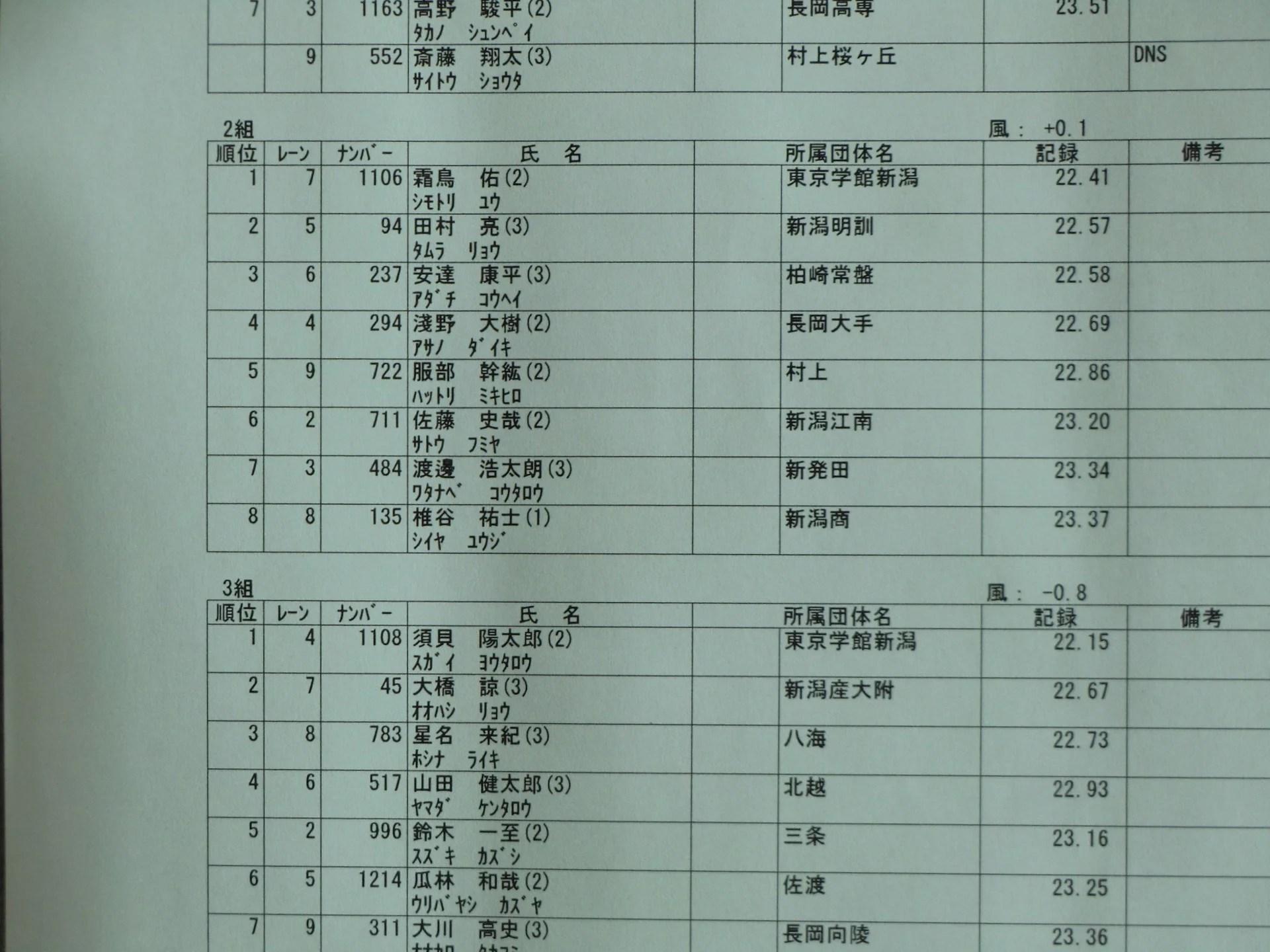 『平成24年度新潟県高校総體(陸上競技)』男子(最終日) - 「…だったんですよ」
