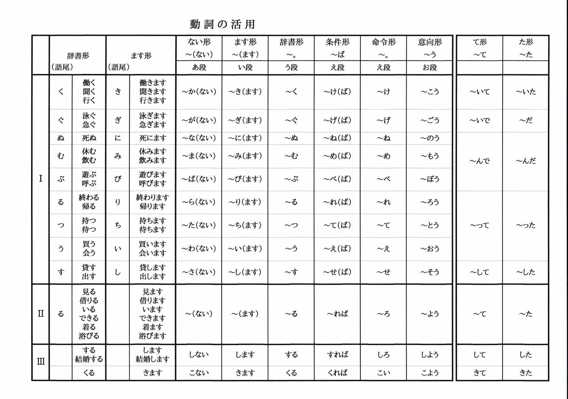 動詞の活用表 - ばばちゃんのおっちゃんの日本語の先生への道