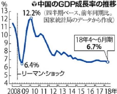 中國 4~6月期GDP成長率減速 対米摩擦 さらなる鈍化も - 遊爺雑記帳