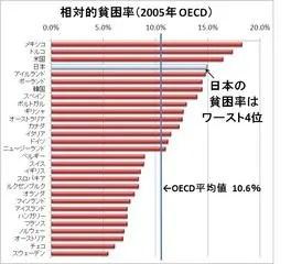 『貧困』を考える-1.貧困率15.7%(訂正) - 高原千尋の暗中模索