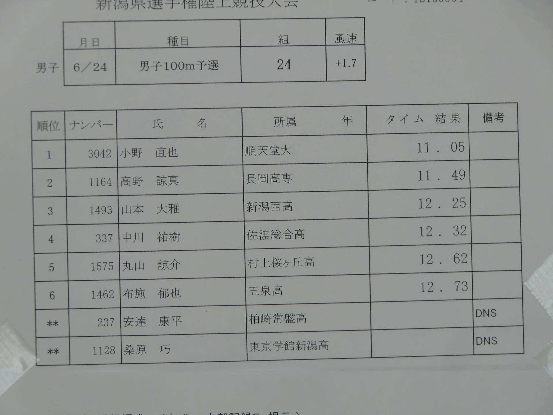 『平成24年度新潟県陸上競技選手権大會』男子(最終日) - 「…だったんですよ」