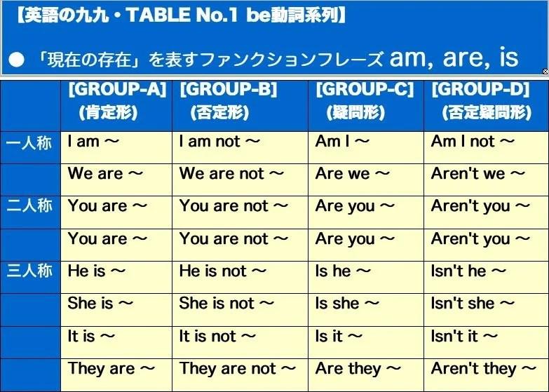 誰も教えてくれなかった英會話學習法 be動詞のフレーズ - 最速英會話學習・だから英語が話せない その傾向 ...