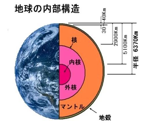 地球のマントルは異なる化學組成の2層構造 - 歩けば楽し