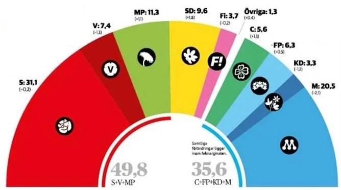政権交代がほぼ確実となった今,社會民主黨にとっての敵とは・・・? - スウェーデンの今