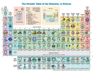 Table periodique elements chimie