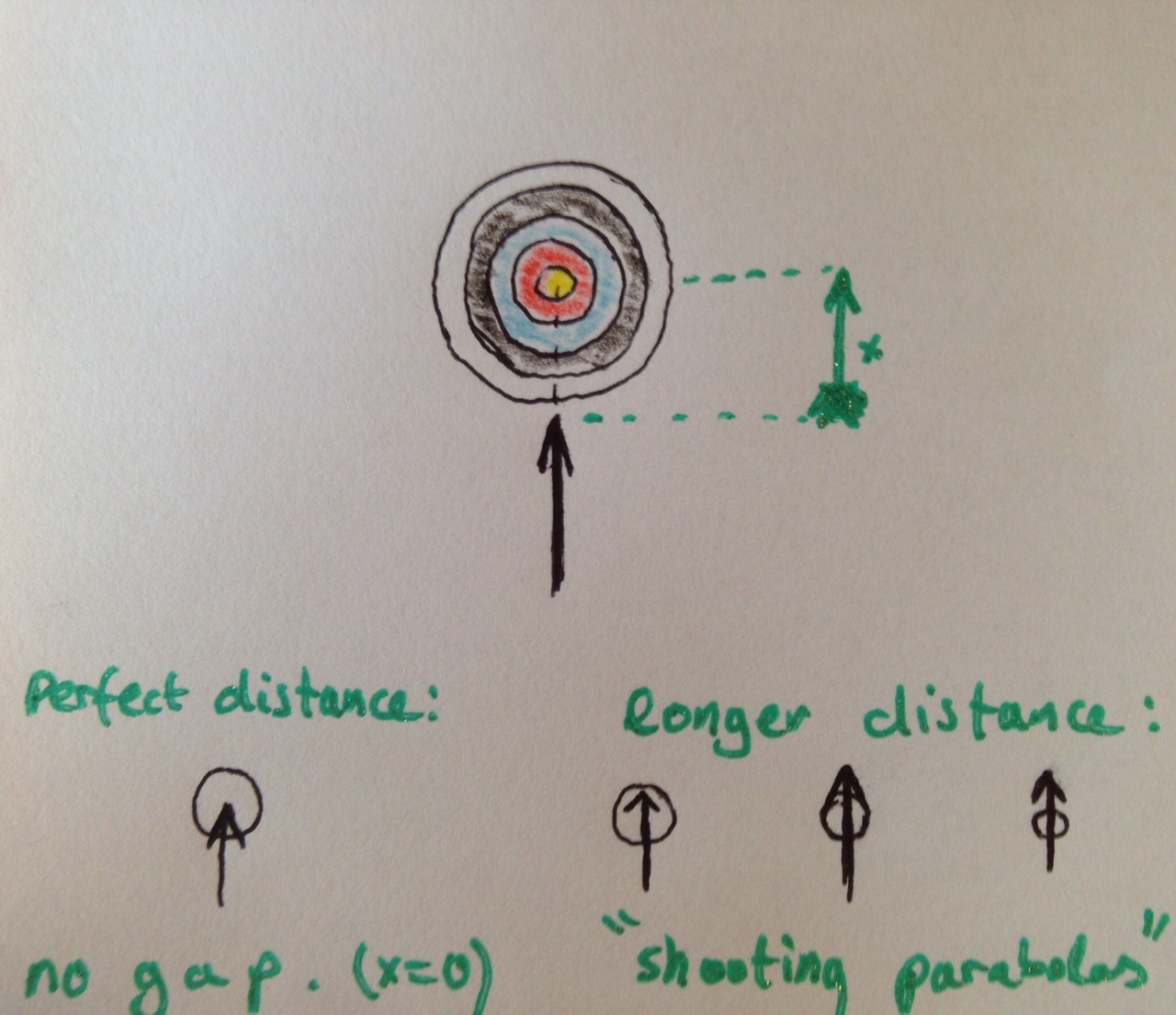 hight resolution of gap shooting aiming technique from the archer s point of view