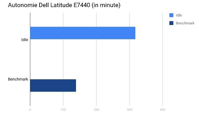Autonomie Ultrabook Dell Latitude E7440