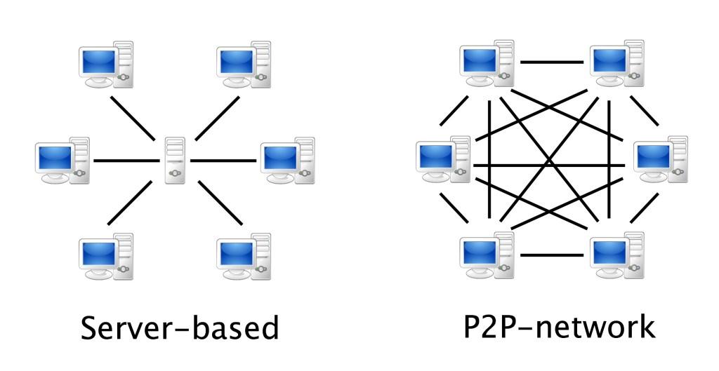 tipuri de retea IP