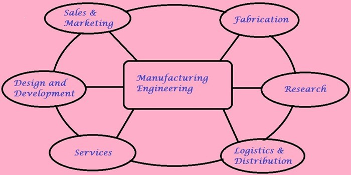 01-Manufcaturing-Engineering-Process-Manufacturing-Engineering-Layout