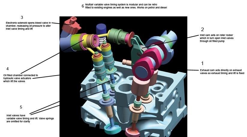 01-Working-Principle-Of-Fiat-Multiair-Valve-Timing-Technology-Better-Than-Vtec.jpg