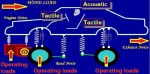 What Is NVH | NVH Noise | NVH Vibration | NVH Harshness | Noise And Vibration Theory | NVH Basics