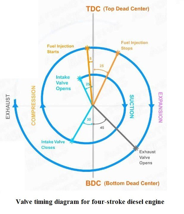 01-Valve-Timing-Diagram-For-Four-Stroke-Diesel-Engine-Valve-Timing-Diagram.jpg