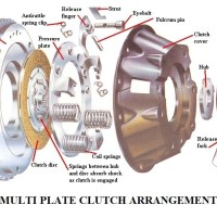 126dc 01 types of clutches used in transmission system arrangement and working of mp clutch clutch assembly Automobile Engineering Multi plate clutch