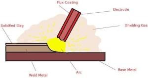 Shielded Metal Arc Welding Process | Shielded Metal Arc Welding Applications | Shielded Metal Arc Welding Coating|