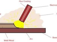 01-shielded metal arc welding-smaw-arc welding process-stick welding