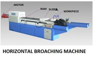 Types of Broaching Machines | Different Methods of Broaching