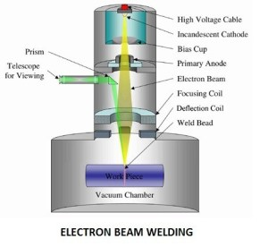 Electron Beam Welding | Friction Welding | Diffusion Welding