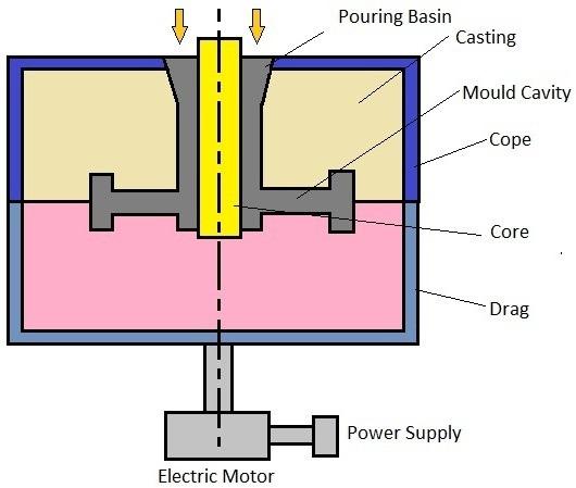 01-Semi-centrifugal-casting-gear-blanks-wheel-production.jpg