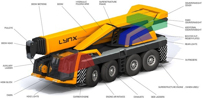 mobile-cranes-travelling-jib-cranes-truck-mounted-jib-crane