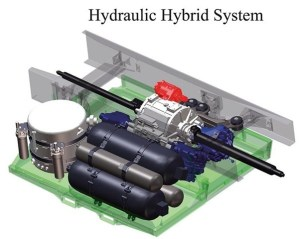 Hydraulic Hybrid Vehicles | Hydraulic Engines | Hydraulic Hybrid Technology | Hydraulic Hybrid System For Four Wheeler | Series And Parallel Hydraulic Hybrid Power Train