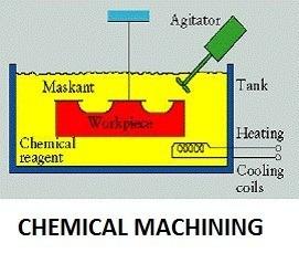 Chemical Machining Process | Electro Chemical Machining Process