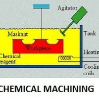 1c642 01 chemical machining process unconventional machining process Chemical Machining Process Unconventional Machining Process Chemical Machining process