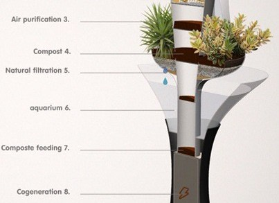 01-Interior Farming-Indoor Homefarmer-Air Purification System-Indoor Cultivation-Fresh Air And Light Production